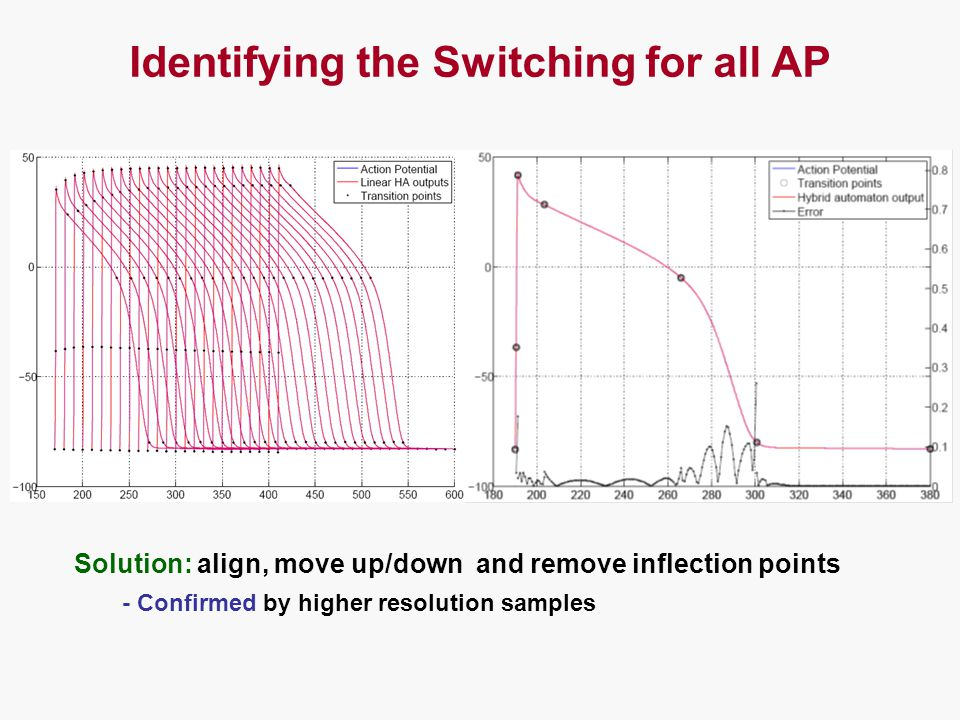 Solution: align, move up/down and remove inflection points - Confirmed by higher resolution samples Identifying the Switching for all AP