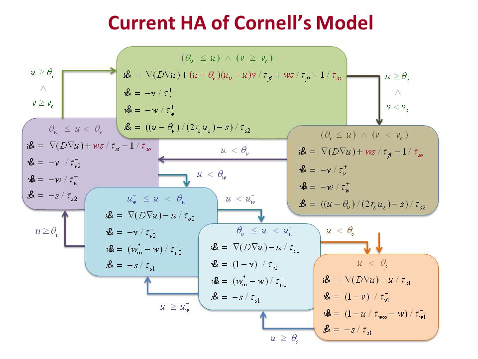 Current HA of Cornell's Model