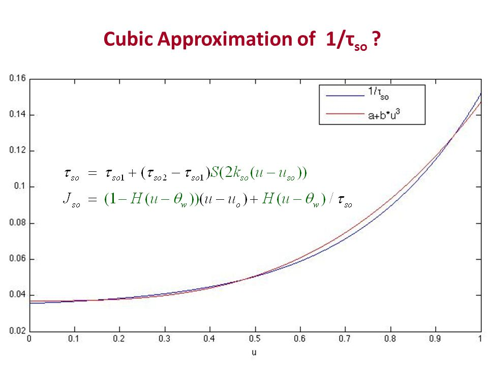 Cubic Approximation of 1/τ so ?