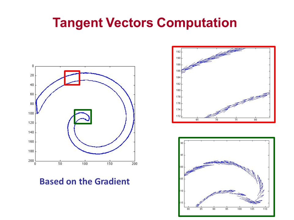 Tangent Vectors Computation Based on the Gradient