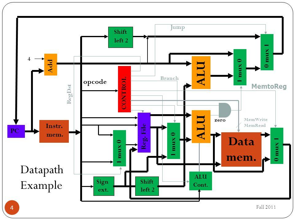 Fall 2011 4 Instr. mem. PC Add Reg. File Data mem. 1 mux 0 0 mux 1 4 1 mux 0 Sign ext. Shift left 2 ALU Cont. CONTROL opcode MemWrite MemRead ALU Bran