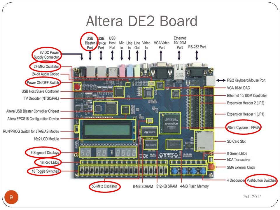 Fall 2011 9 Altera DE2 Board