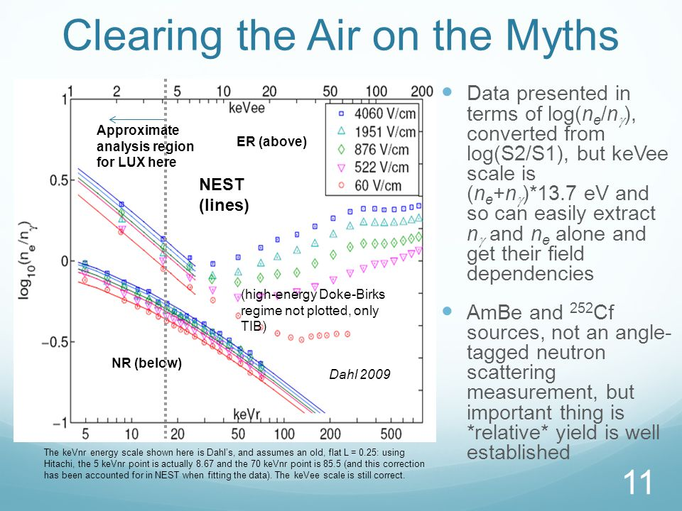 Clearing the Air on the Myths Data presented in terms of log(n e /n  ), converted from log(S2/S1), but keVee scale is (n e +n  )*13.7 eV and so can easily extract n  and n e alone and get their field dependencies AmBe and 252 Cf sources, not an angle- tagged neutron scattering measurement, but important thing is *relative* yield is well established 11 Dahl 2009 ER (above) NR (below) NEST (lines) The keVnr energy scale shown here is Dahl's, and assumes an old, flat L = 0.25: using Hitachi, the 5 keVnr point is actually 8.67 and the 70 keVnr point is 85.5 (and this correction has been accounted for in NEST when fitting the data).
