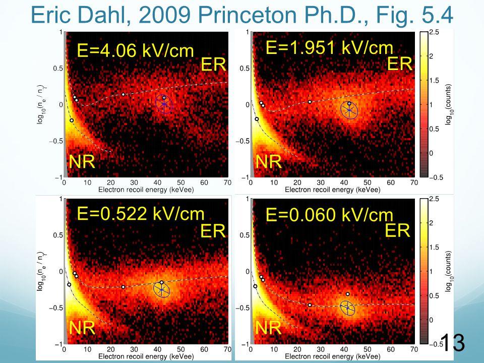 Eric Dahl, 2009 Princeton Ph.D., Fig.
