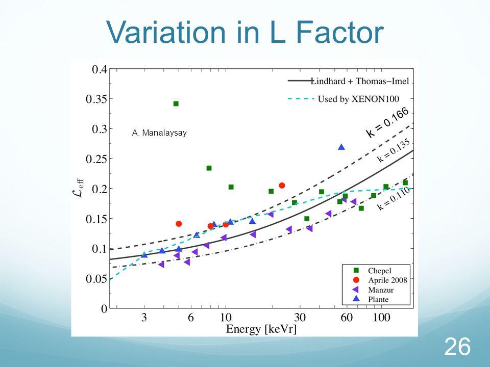 Variation in L Factor 26 A. Manalaysay k = 0.166