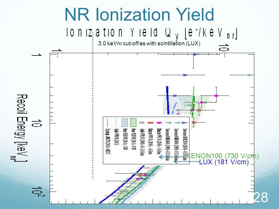 NR Ionization Yield LUX (181 V/cm) 3.0 keVnr cut-off as with scintillation (LUX) 28 XENON100 (730 V/cm)