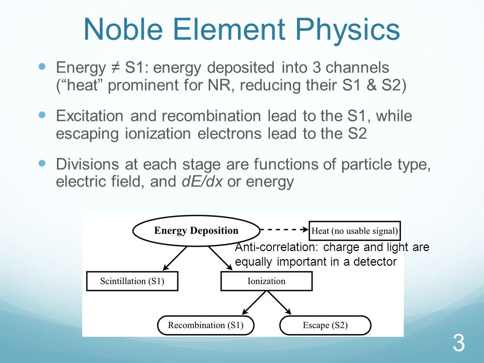 Noble Element Physics Energy ≠ S1: energy deposited into 3 channels ( heat prominent for NR, reducing their S1 & S2) Excitation and recombination lead to the S1, while escaping ionization electrons lead to the S2 Divisions at each stage are functions of particle type, electric field, and dE/dx or energy 3 Anti-correlation: charge and light are equally important in a detector