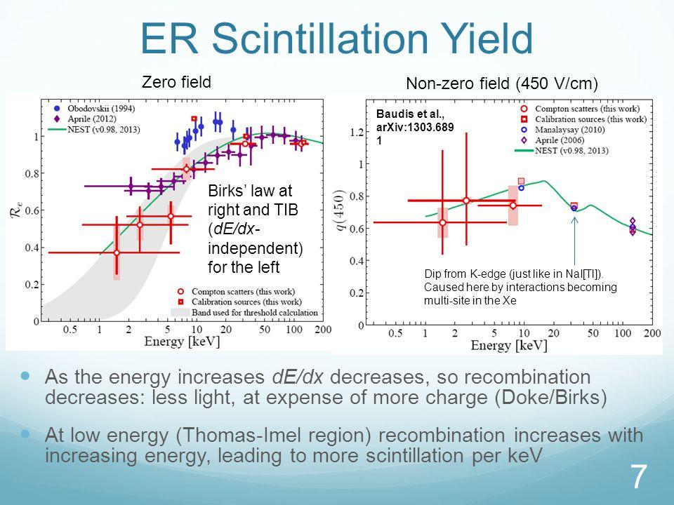 ER Scintillation Yield 7 Zero field Non-zero field (450 V/cm) Dip from K-edge (just like in NaI[Tl]).