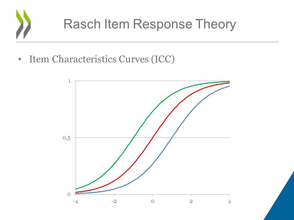 Item Characteristics Curves (ICC)