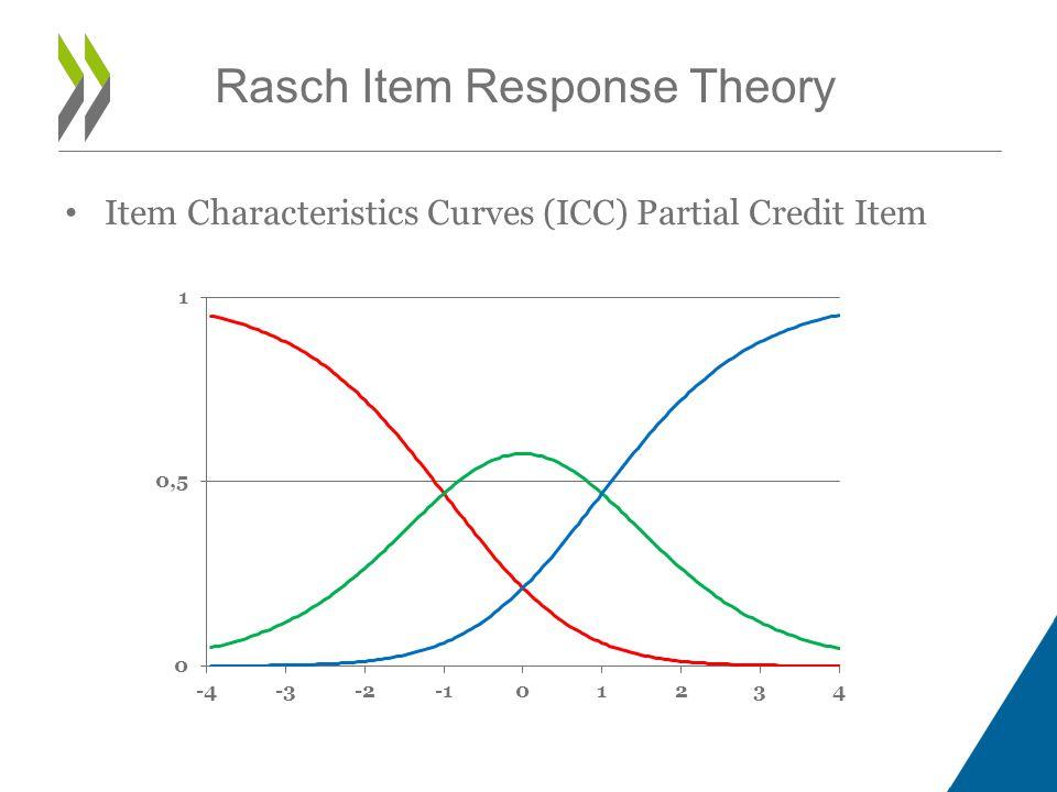 Item Characteristics Curves (ICC) Partial Credit Item