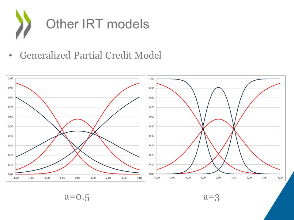 a=0.5a=3 Generalized Partial Credit Model Other IRT models