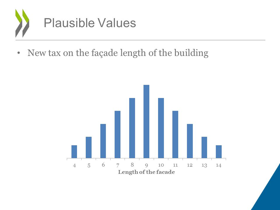 Plausible Values New tax on the façade length of the building
