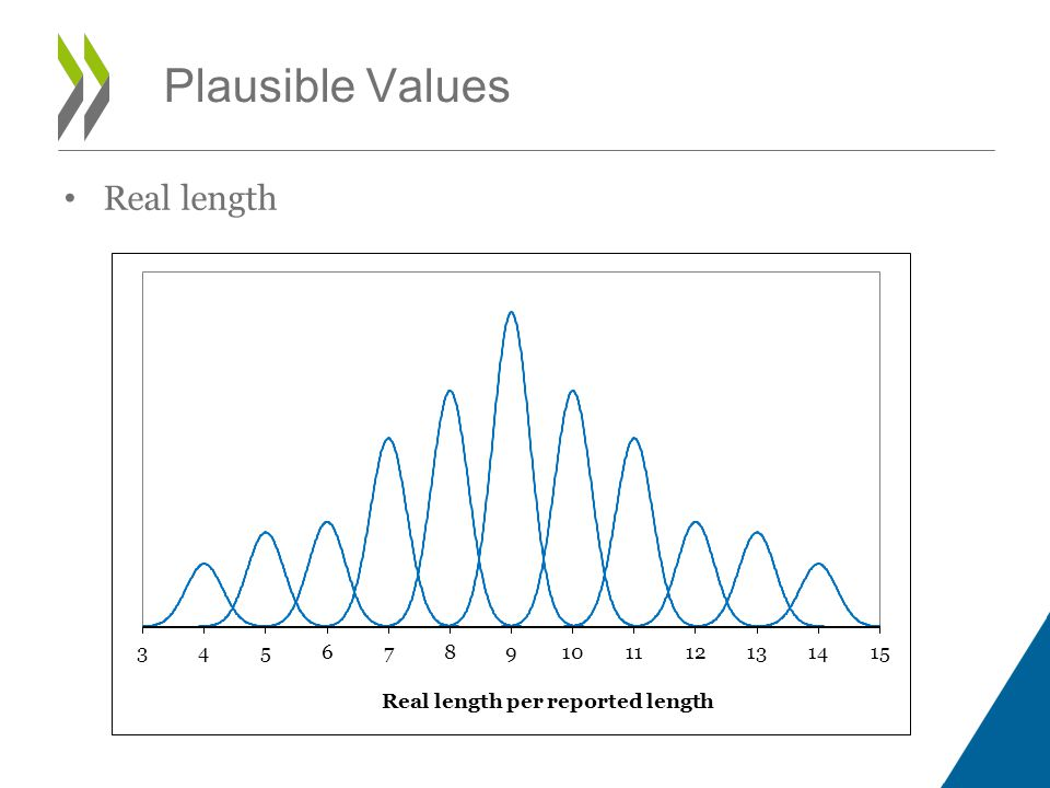 Plausible Values Real length