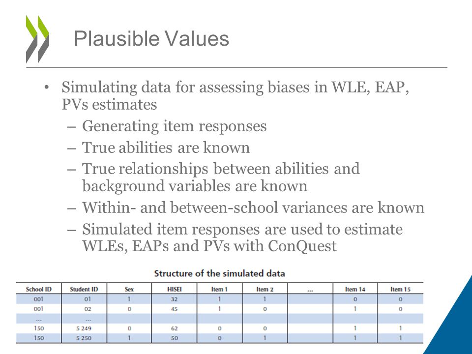 Simulating data for assessing biases in WLE, EAP, PVs estimates – Generating item responses – True abilities are known – True relationships between abilities and background variables are known – Within- and between-school variances are known – Simulated item responses are used to estimate WLEs, EAPs and PVs with ConQuest Plausible Values