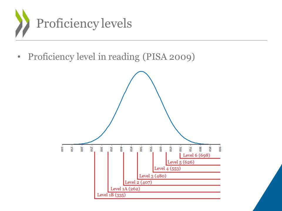 Proficiency level in reading (PISA 2009) Proficiency levels