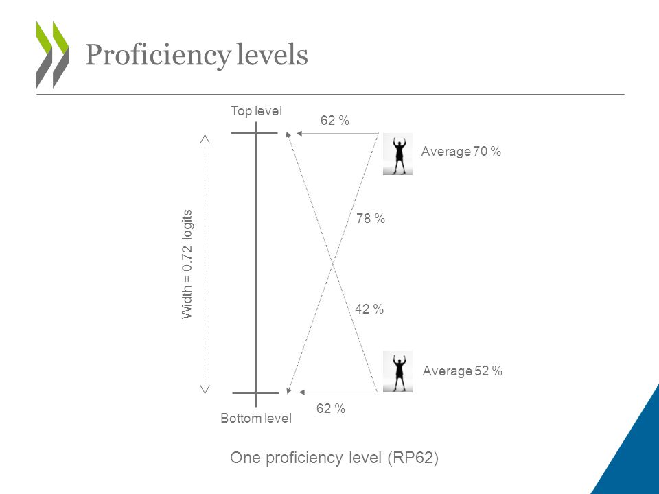 One proficiency level (RP62) Width = 0.72 logits Bottom level Top level 62 % 42 % 78 % Average 52 % Average 70 % Proficiency levels