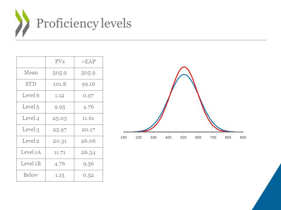 PVs≈EAP Mean505.9 STD101.899.16 Level 61.120.97 Level 59.954.76 Level 425.0311.61 Level 325.9720.17 Level 220.3126.06 Level 1A11.7126.34 Level 1B4.769.56 Below1.150.52 Proficiency levels
