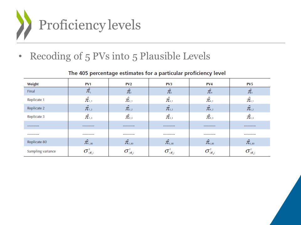 Recoding of 5 PVs into 5 Plausible Levels Proficiency levels