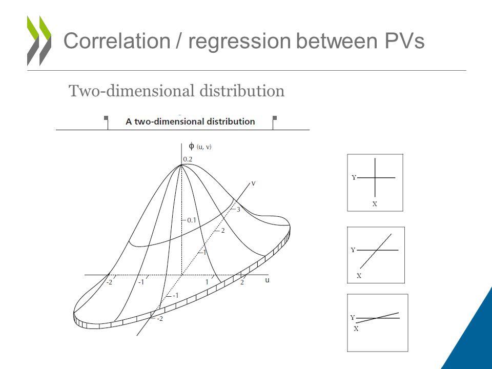 Two-dimensional distribution X Y Z Correlation / regression between PVs