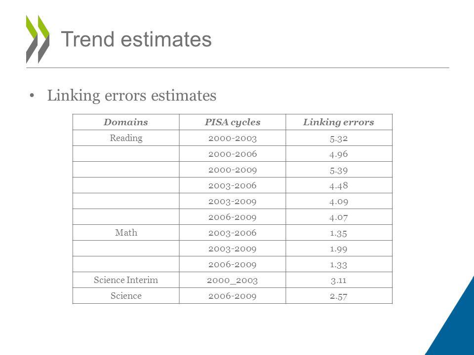 DomainsPISA cyclesLinking errors Reading2000-20035.32 2000-20064.96 2000-20095.39 2003-20064.48 2003-20094.09 2006-20094.07 Math2003-20061.35 2003-20091.99 2006-20091.33 Science Interim2000_20033.11 Science2006-20092.57 Trend estimates Linking errors estimates