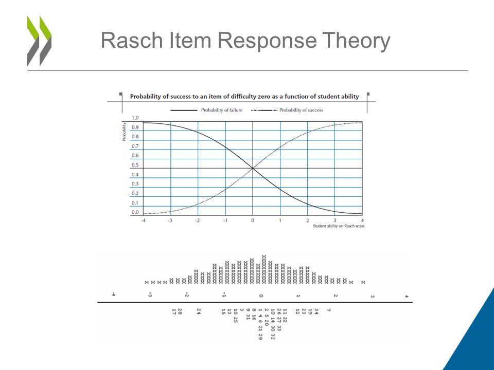 Step 2: Student proficiency estimates – Likelihood function for a response pattern (1, 1, 0, 0) Rasch Item Response Theory