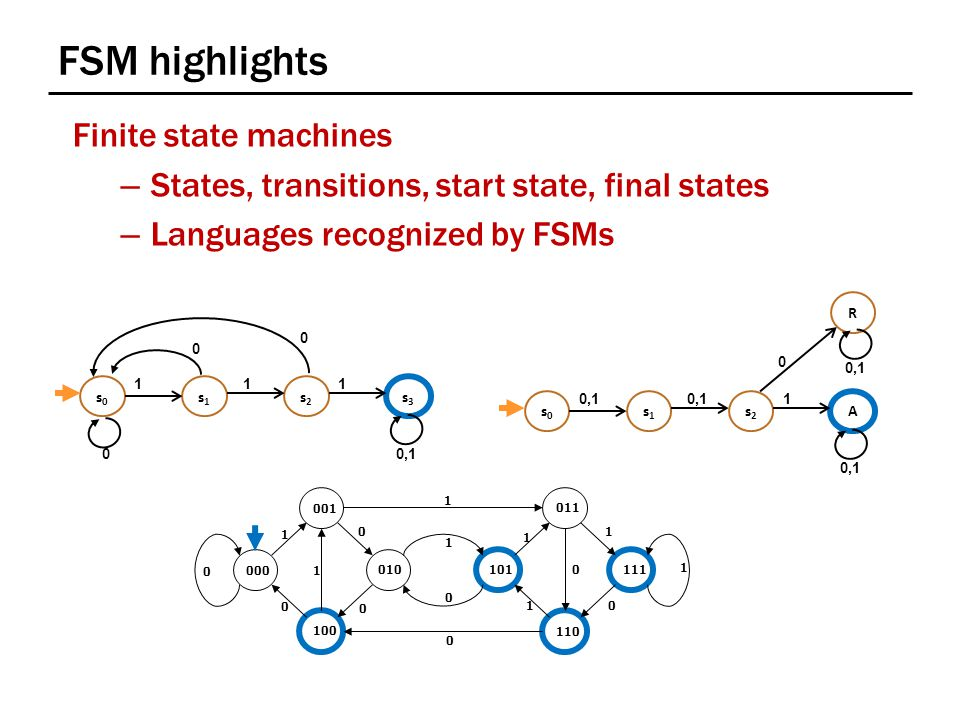 FSM highlights Finite state machines – States, transitions, start state, final states – Languages recognized by FSMs 001 011 111 110 101010 000 100 1 1 1 0 1 1 1 1 0 0 0 1 0 0 0 0 s0s0 s2s2 s3s3 s1s1 111 0,1 0 0 0 s0s0 s2s2 A s1s1 1 R 0