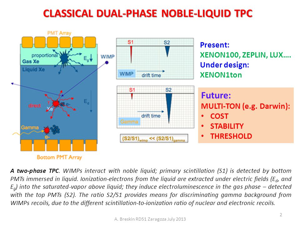 A two-phase TPC. WIMPs interact with noble liquid; primary scintillation (S1) is detected by bottom PMTs immersed in liquid. Ionization-electrons from