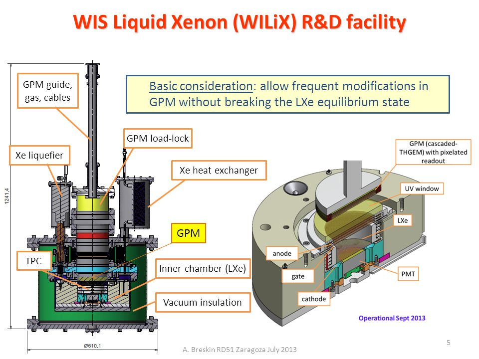 WIS Liquid Xenon (WILiX) R&D facility GPM load-lock GPM guide, gas, cables Xe heat exchanger Xe liquefier TPC Basic consideration: allow frequent modi