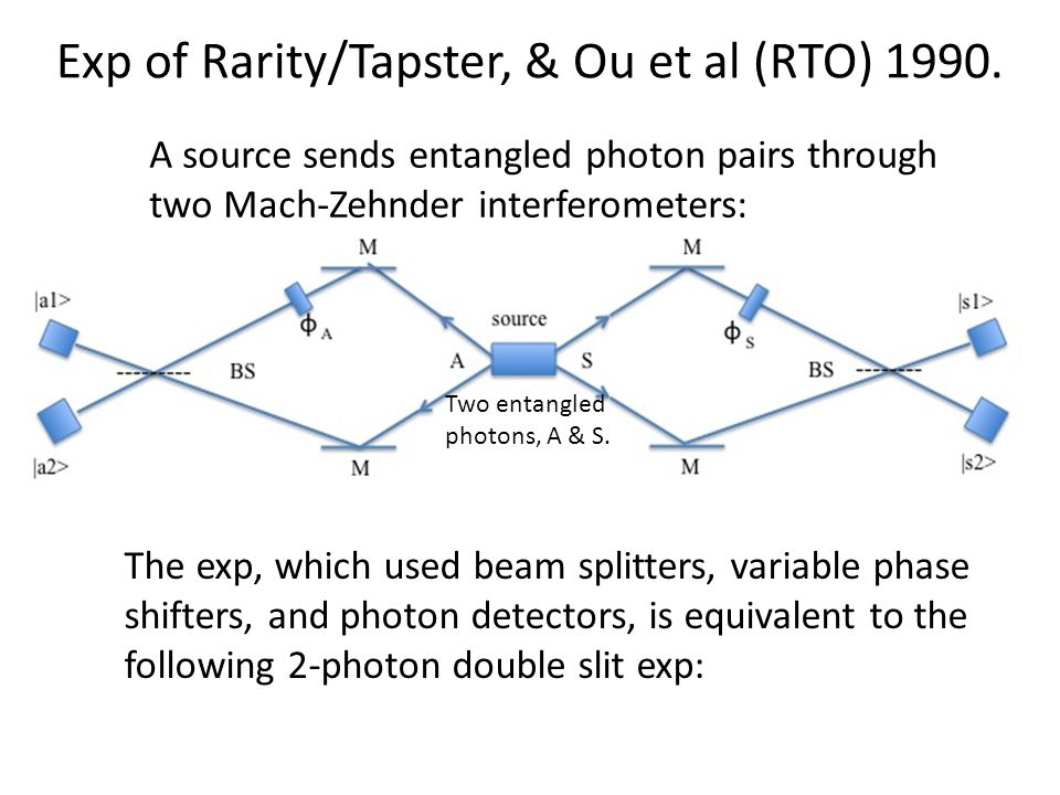 Exp of Rarity/Tapster, & Ou et al (RTO) 1990. Two entangled photons, A & S. The exp, which used beam splitters, variable phase shifters, and photon de