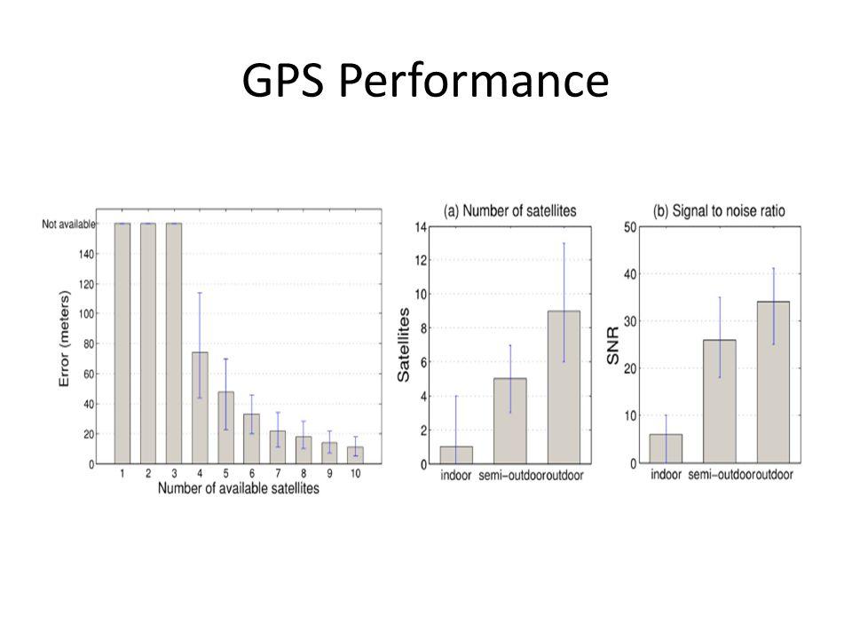 GPS Performance