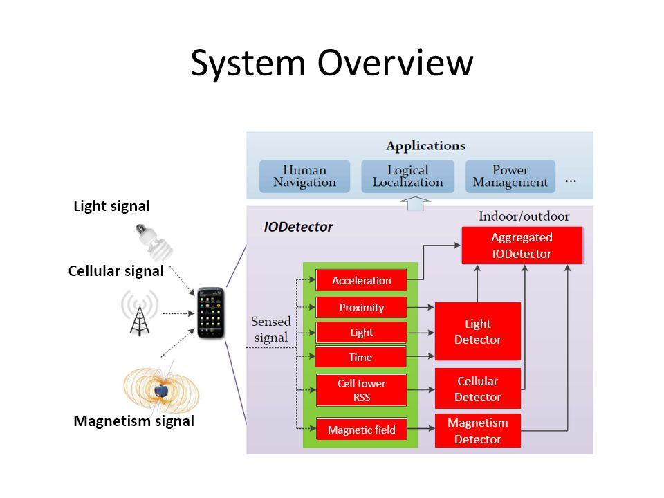 Light Sensor – Key Observation Reading from mobile phones (discrete)