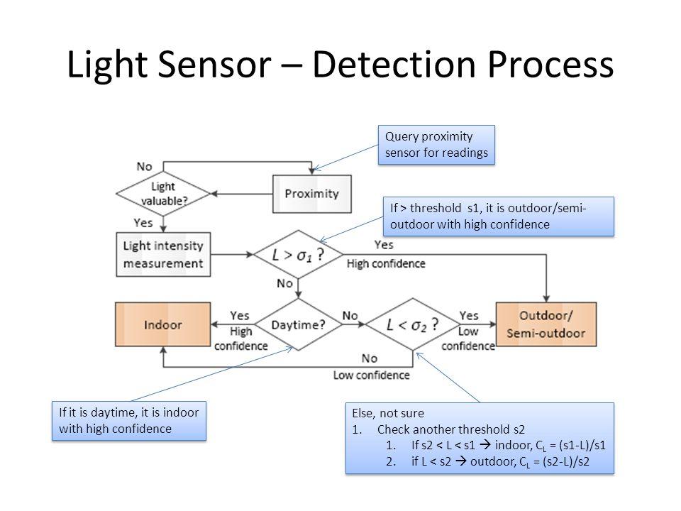 Sub-detector Performance