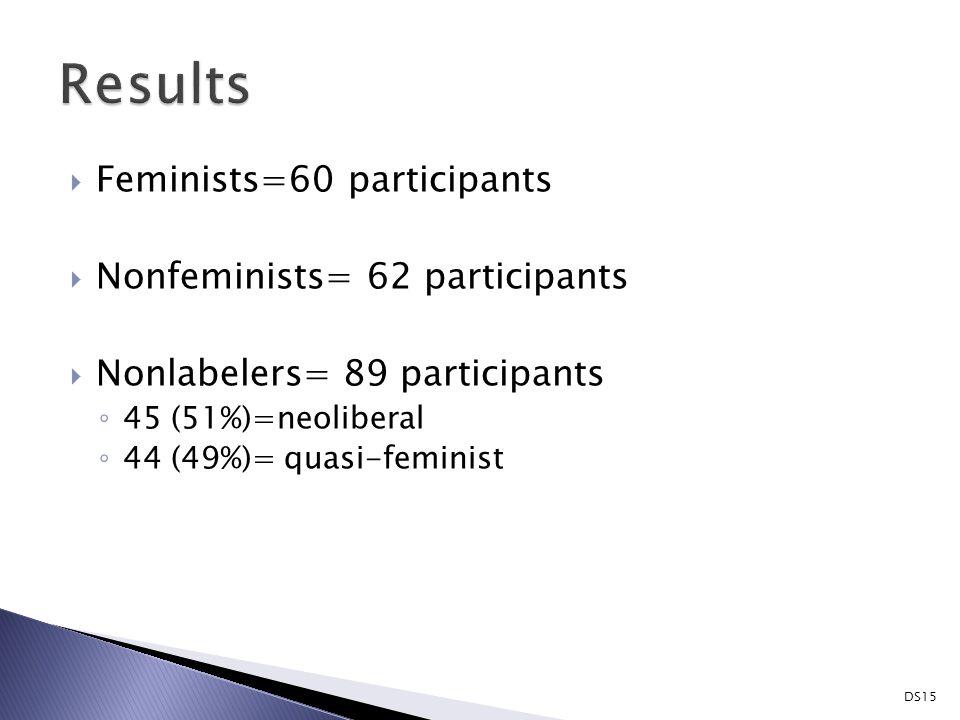  Feminists=60 participants  Nonfeminists= 62 participants  Nonlabelers= 89 participants ◦ 45 (51%)=neoliberal ◦ 44 (49%)= quasi-feminist DS15