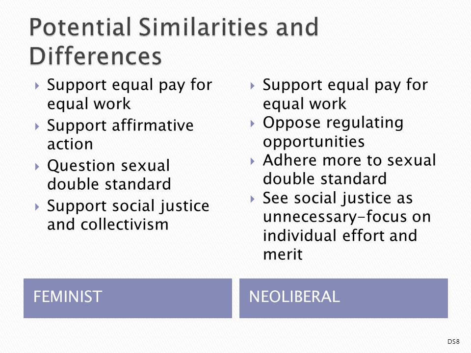FEMINISTNEOLIBERAL  Support equal pay for equal work  Support affirmative action  Question sexual double standard  Support social justice and collectivism  Support equal pay for equal work  Oppose regulating opportunities  Adhere more to sexual double standard  See social justice as unnecessary-focus on individual effort and merit DS8