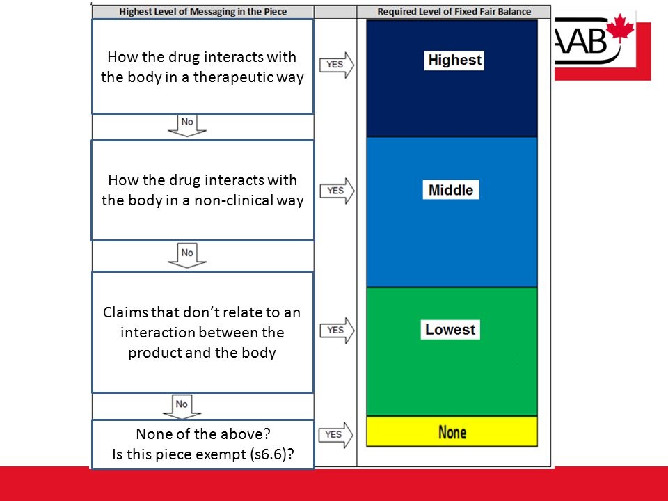How the drug interacts with the body in a therapeutic way How the drug interacts with the body in a non-clinical way Claims that don't relate to an in
