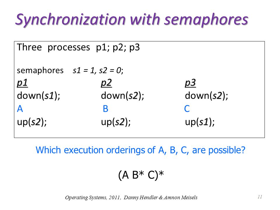 11 Synchronization with semaphores Three processes p1; p2; p3 semaphoress1 = 1, s2 = 0; p1p2p3 s1s2s2 down(s1);down(s2);down(s2); A B C s2s2s1 up(s2);up(s2);up(s1); Which execution orderings of A, B, C, are possible.