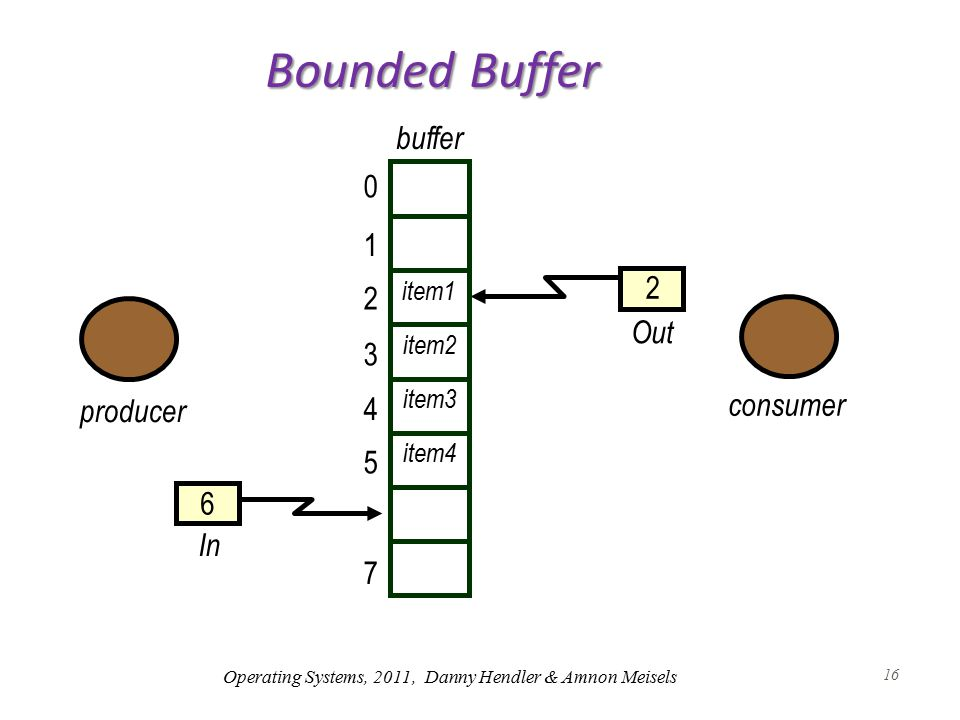 16 2 6 Out In item1 item4 item3 item2 consumer 0 buffer producer Bounded Buffer 1 2 3 4 5 7 Operating Systems, 2011, Danny Hendler & Amnon Meisels