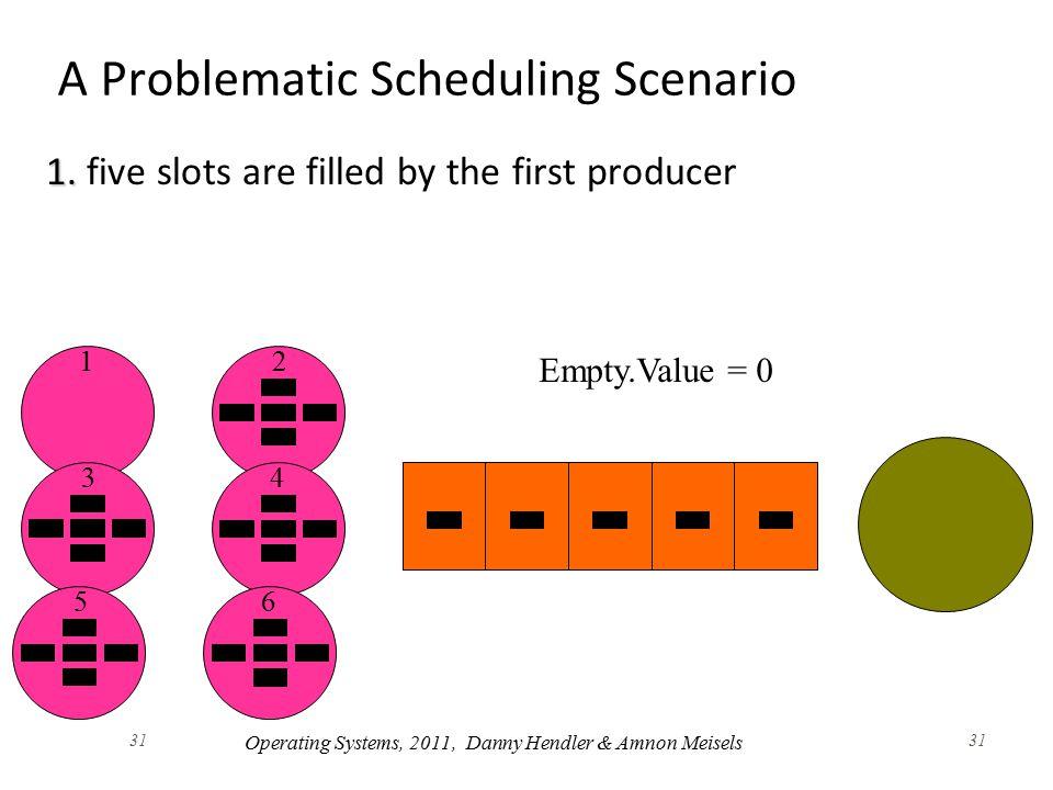 31 A Problematic Scheduling Scenario 1. 1.