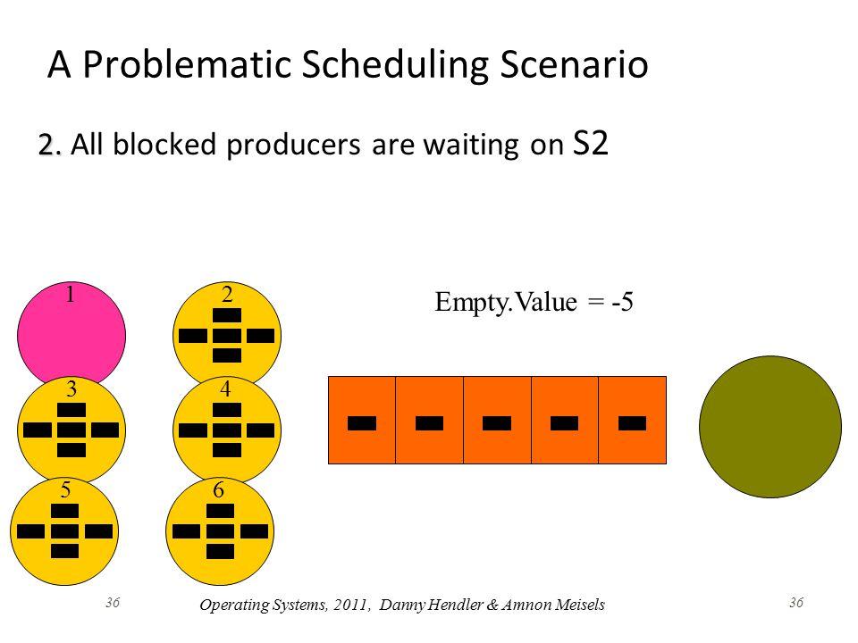36 A Problematic Scheduling Scenario 2. 2.