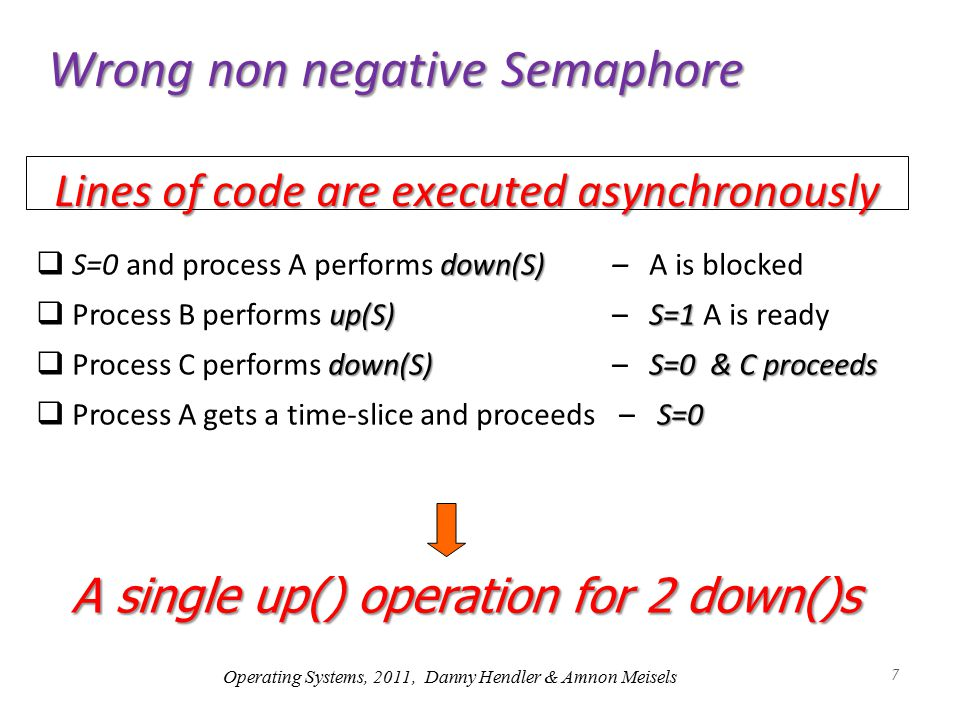 8 Semaphores (Dijkstra '68) up(S) [the `v' operation]  If there are blocked processes, wake-up one of them  else S++ down(S) [the 'p' operation]  If S ≤ 0 the process is blocked.