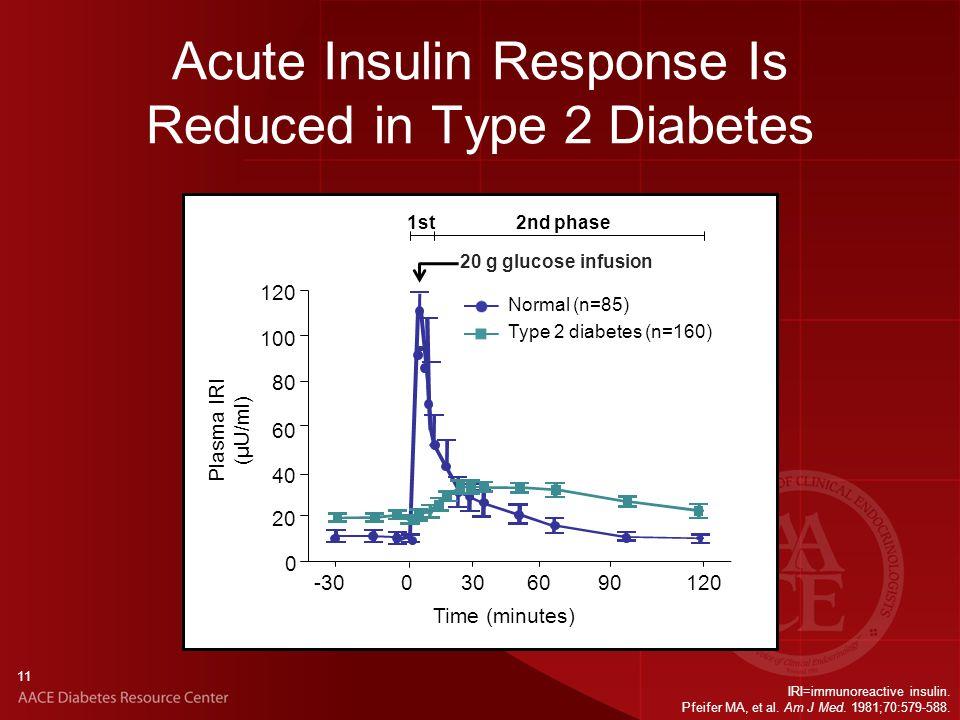 Acute Insulin Response Is Reduced in Type 2 Diabetes IRI=immunoreactive insulin.