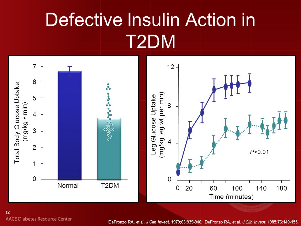 Defective Insulin Action in T2DM Leg Glucose Uptake (mg/kg leg wt per min) Time (minutes) 0 P<0.01 12 180140100602020 8 4 0 Total Body Glucose Uptake