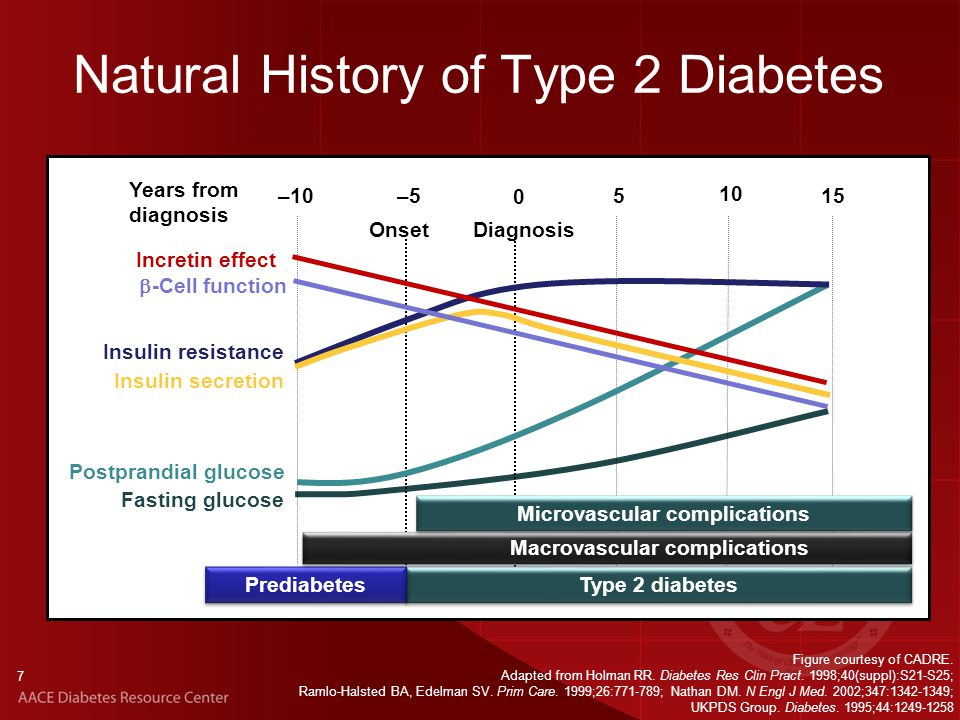Natural History of Type 2 Diabetes Figure courtesy of CADRE.
