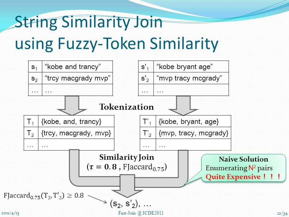 2011/4/13 Fast-Join @ ICDE2011 String Similarity Join using Fuzzy-Token Similarity s1s1 kobe and trancy s2s2 trcy macgrady mvp …… s 1 kobe bryant age s 2 mvp tracy mcgrady …… T1T1 {kobe, and, trancy} T2T2 {trcy, macgrady, mvp} …… T' 1 {kobe, bryant, age} T' 2 {mvp, tracy, mcgrady} …… Tokenization (s 2, s' 2 ), … Naive Solution Enumerating N 2 pairs Quite Expensive !!! Naive Solution Enumerating N 2 pairs Quite Expensive !!! 12/34