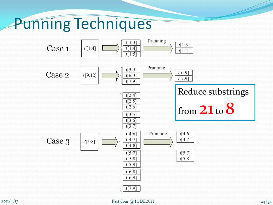 2011/4/13 Fast-Join @ ICDE2011 Punning Techniques Reduce substrings from 21 to 8 24/34