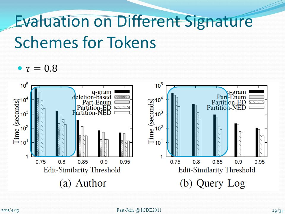 Evaluation on Different Signature Schemes for Tokens 2011/4/13 Fast-Join @ ICDE2011 29/34