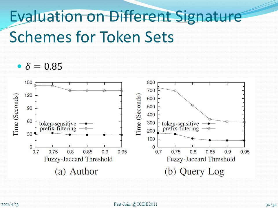 Evaluation on Different Signature Schemes for Token Sets 2011/4/13 Fast-Join @ ICDE2011 30/34
