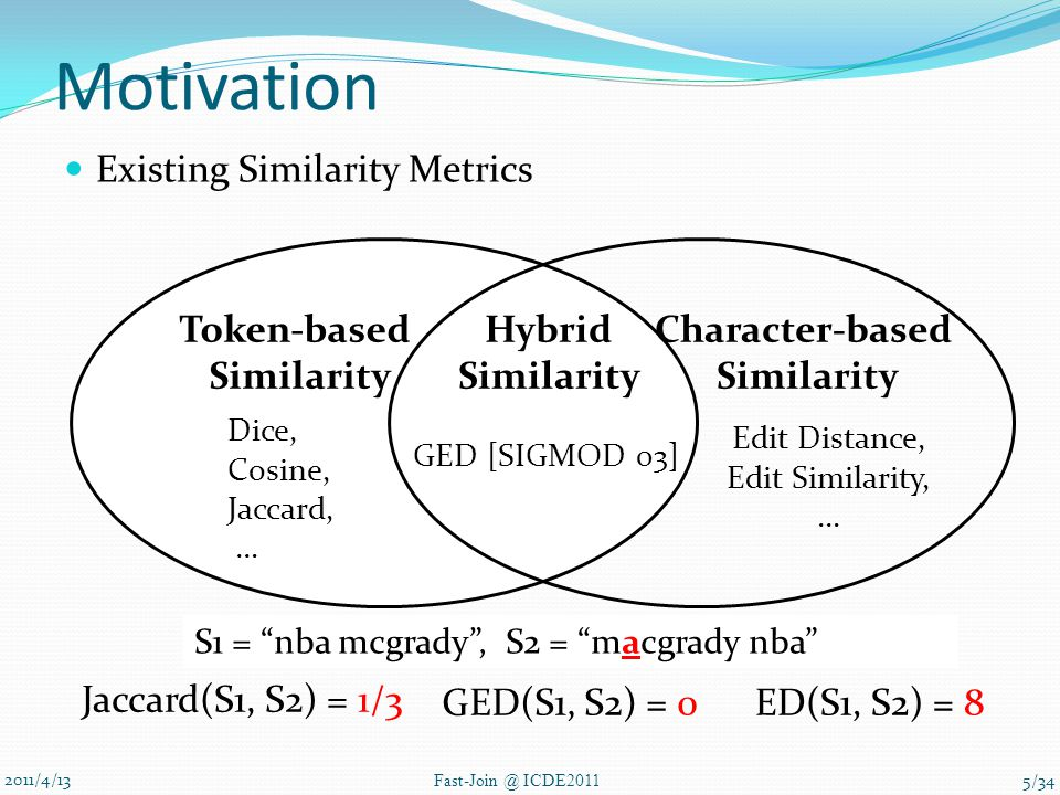 Motivation 2011/4/13 Fast-Join @ ICDE2011 Existing Similarity Metrics Token-based Similarity Character-based Similarity Hybrid Similarity Dice, Cosine, Jaccard, … Edit Distance, Edit Similarity, … GED [SIGMOD 03] Jaccard(S1, S2) = 1/3 ED(S1, S2) = 8GED(S1, S2) = 0 S1 = nba mcgrady , S2 = macgrady nba 5/34