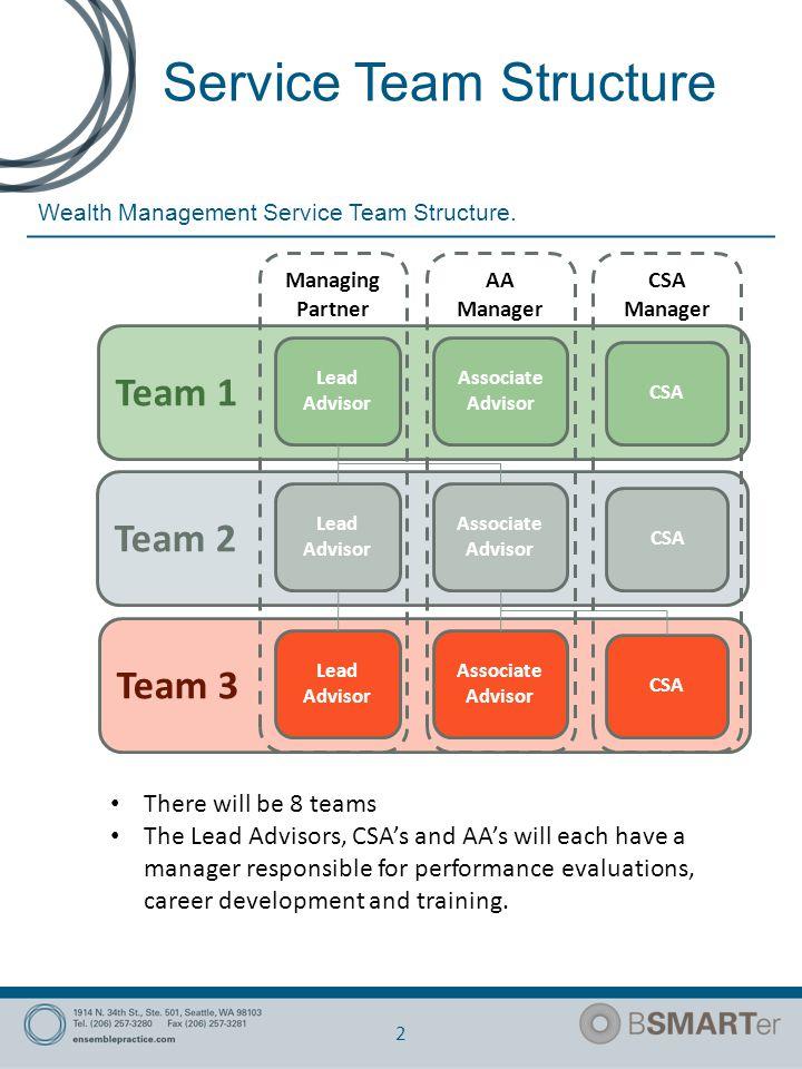 Service Team Structure 2 Wealth Management Service Team Structure.
