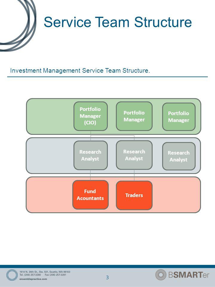 Service Team Structure 3 Investment Management Service Team Structure.